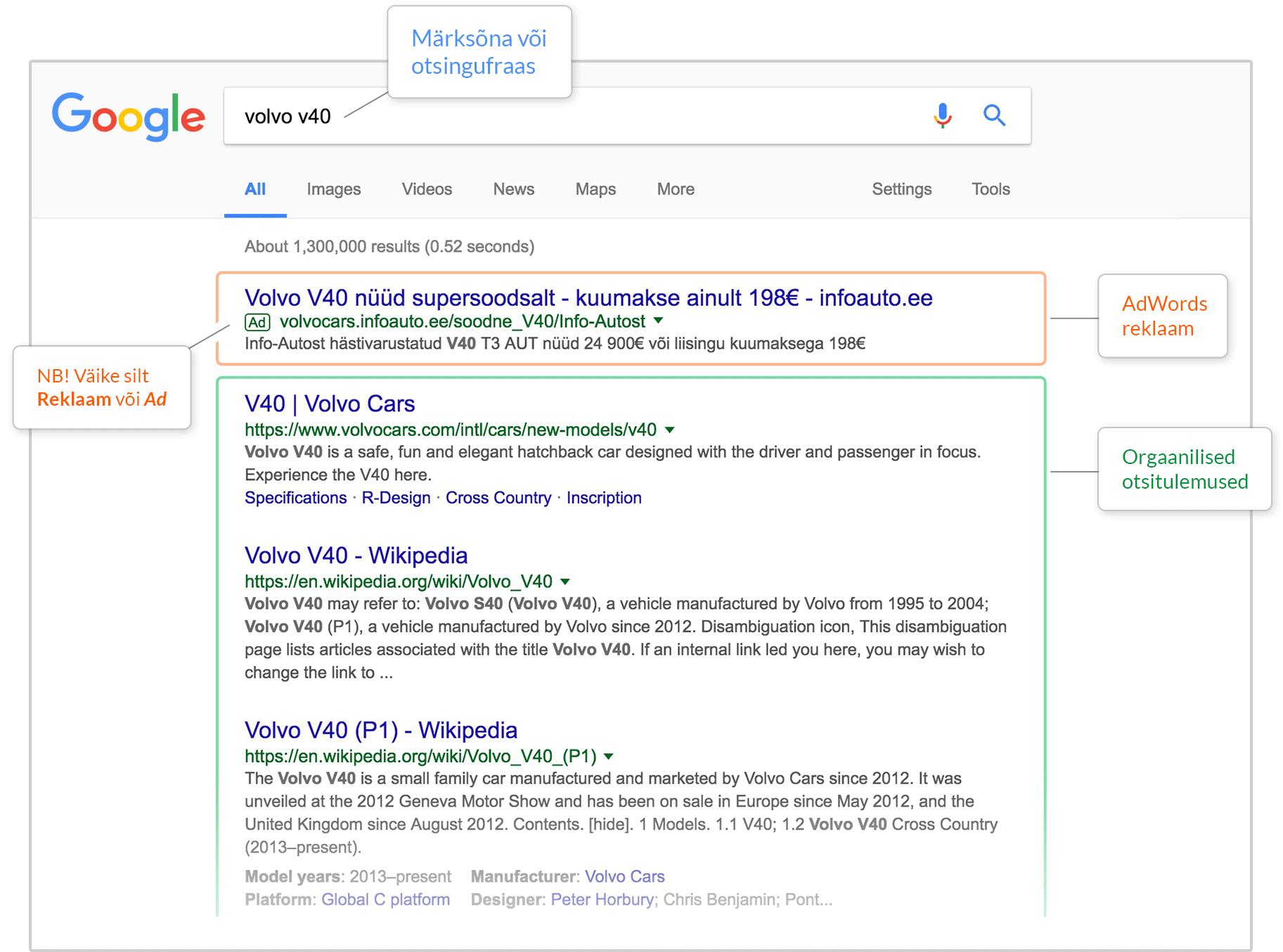 Google AdWords ja orgaanilised tulemused. SEO